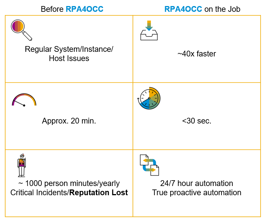 Intelligent%20Operations%20Control%20Center%20RPA%20Example