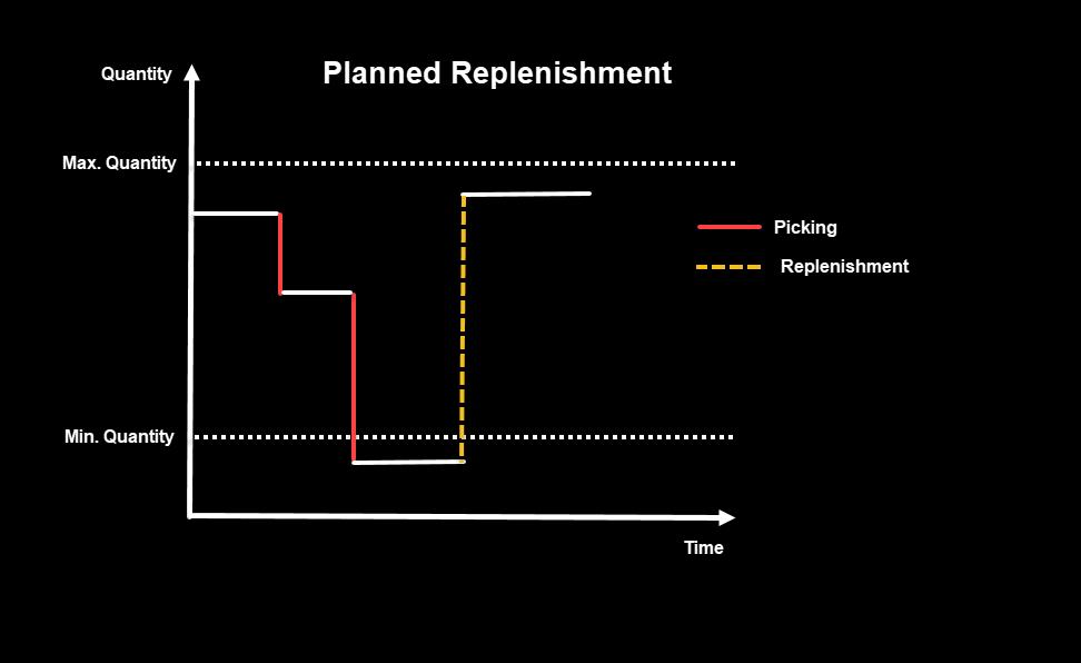 Figure%201.%20Planned%20Replenishment