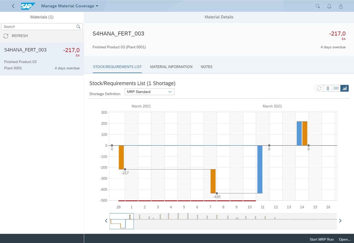 Monitor%20Material%20Coverage%20chart%20available%20in%20S/4HANA