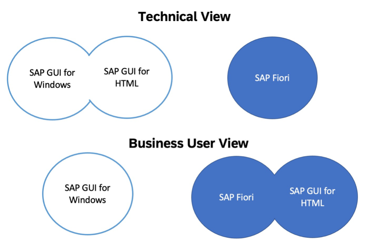 Business%20users%20see%20SAP%20Fiori%20and%20SAP%20GUI%20for%20HTML%20as%20closely%20related%20UIs