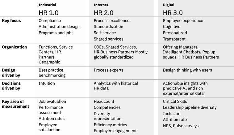 The%20Evolution%20of%20Human%20Resources%2C%20IBM%20Journey%20to%20HR3.0
