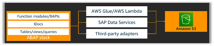 SAP%20Data%20Extraction%20to%20AWS.%20Application%20Layer