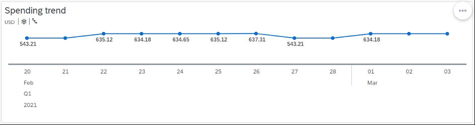 Figure%201%3A%20Spending%20Trend%20Chart