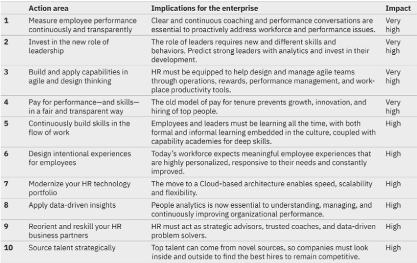 Ten%20Action%20areas%20critical%20to%20HR%203.0%2C%20IBM%20Institute%20for%20Business%20Value