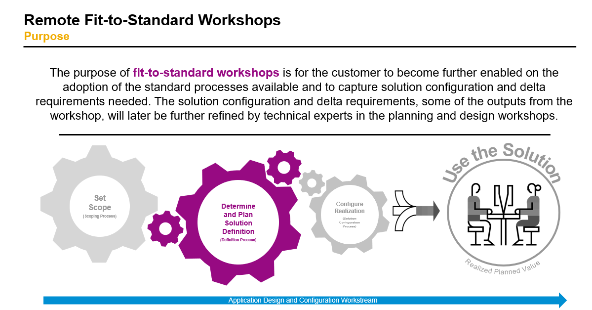How%20to%20Approach%20Remote%20Fit-to-Standard%20Workshops%20-%20Cloud%20Playbook%20Accelerator