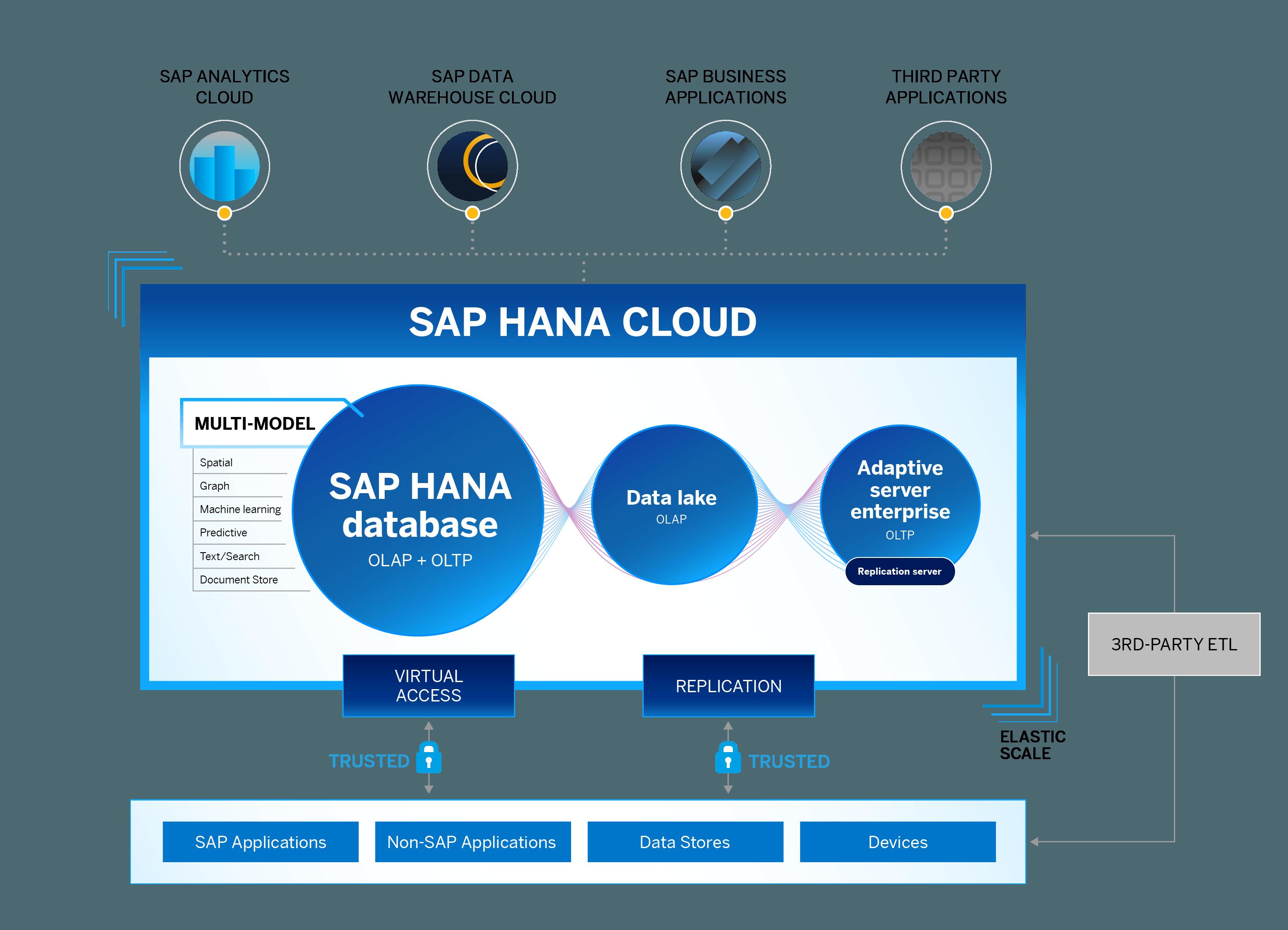 New SAP Sybase capabilities in SAP HANA Cloud