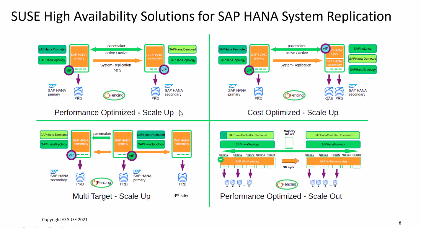 SAP%20HANA%20System%20Replication