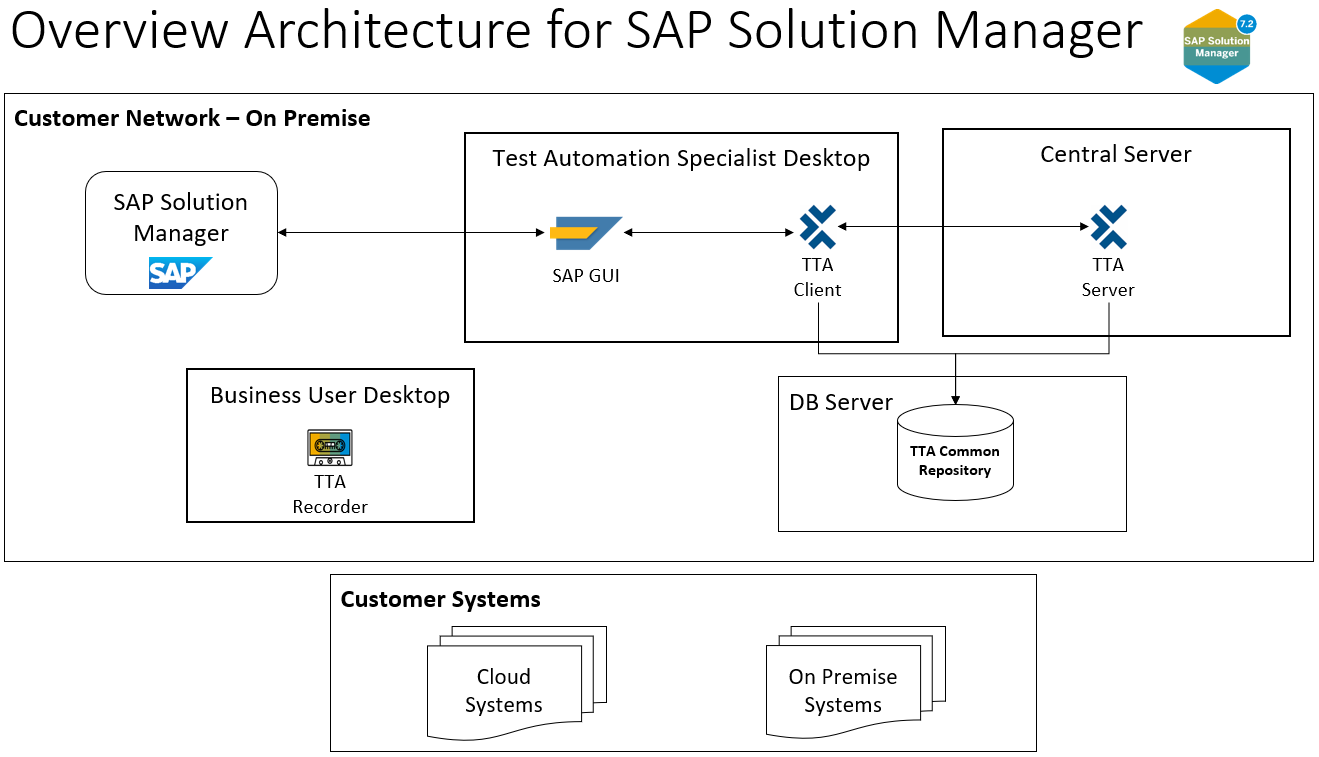 SAP%20Solution%20Manager%20and%20TTA%20Overview