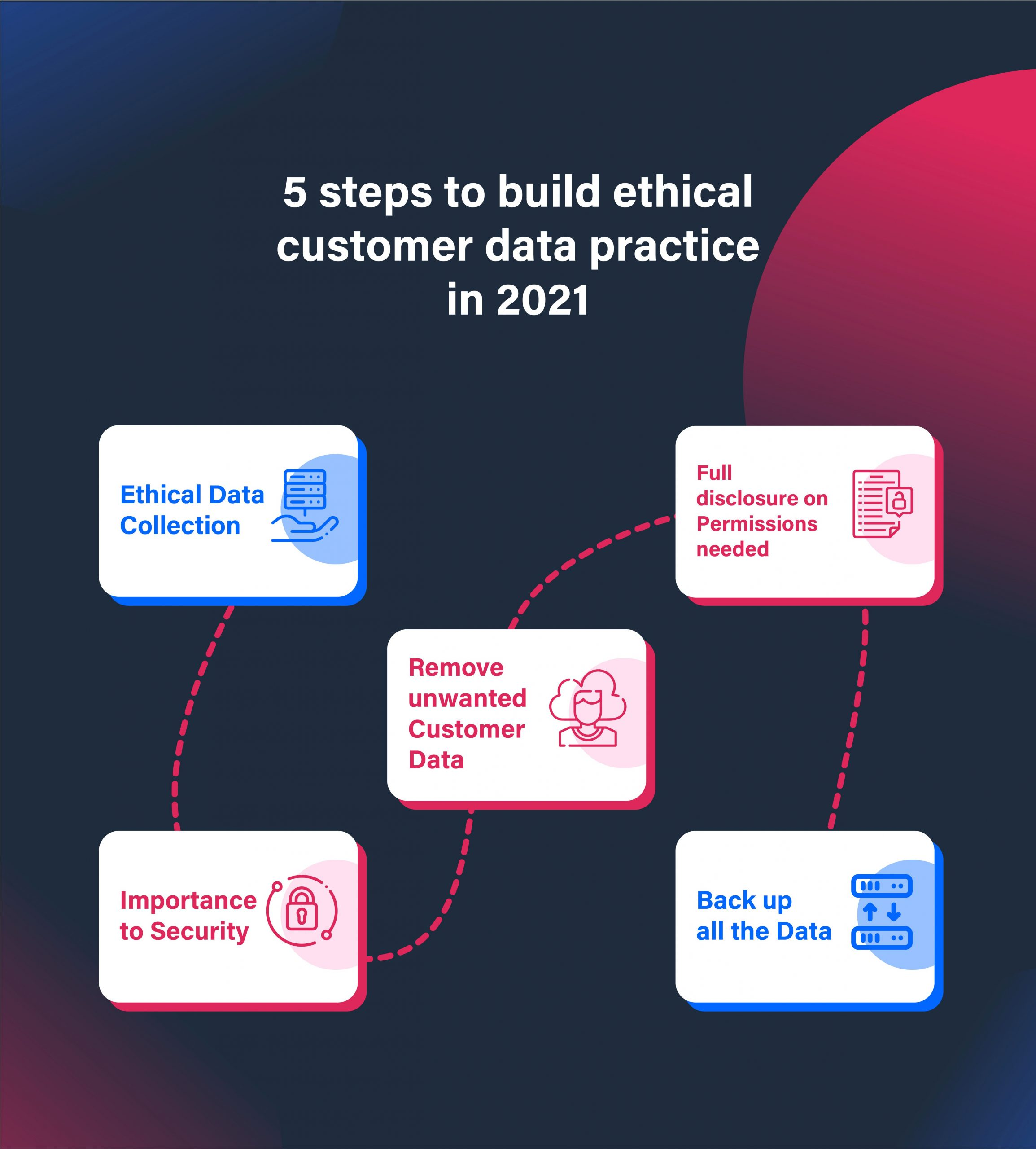 5%20steps%20to%20build%20ethical%20customer%20data%20practice%20in%202021