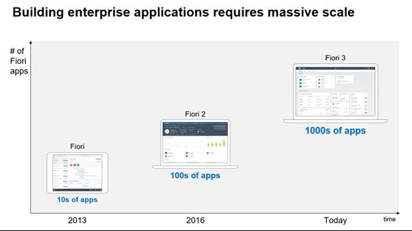 Enterprise%20Application%20Development%3A%20Scale