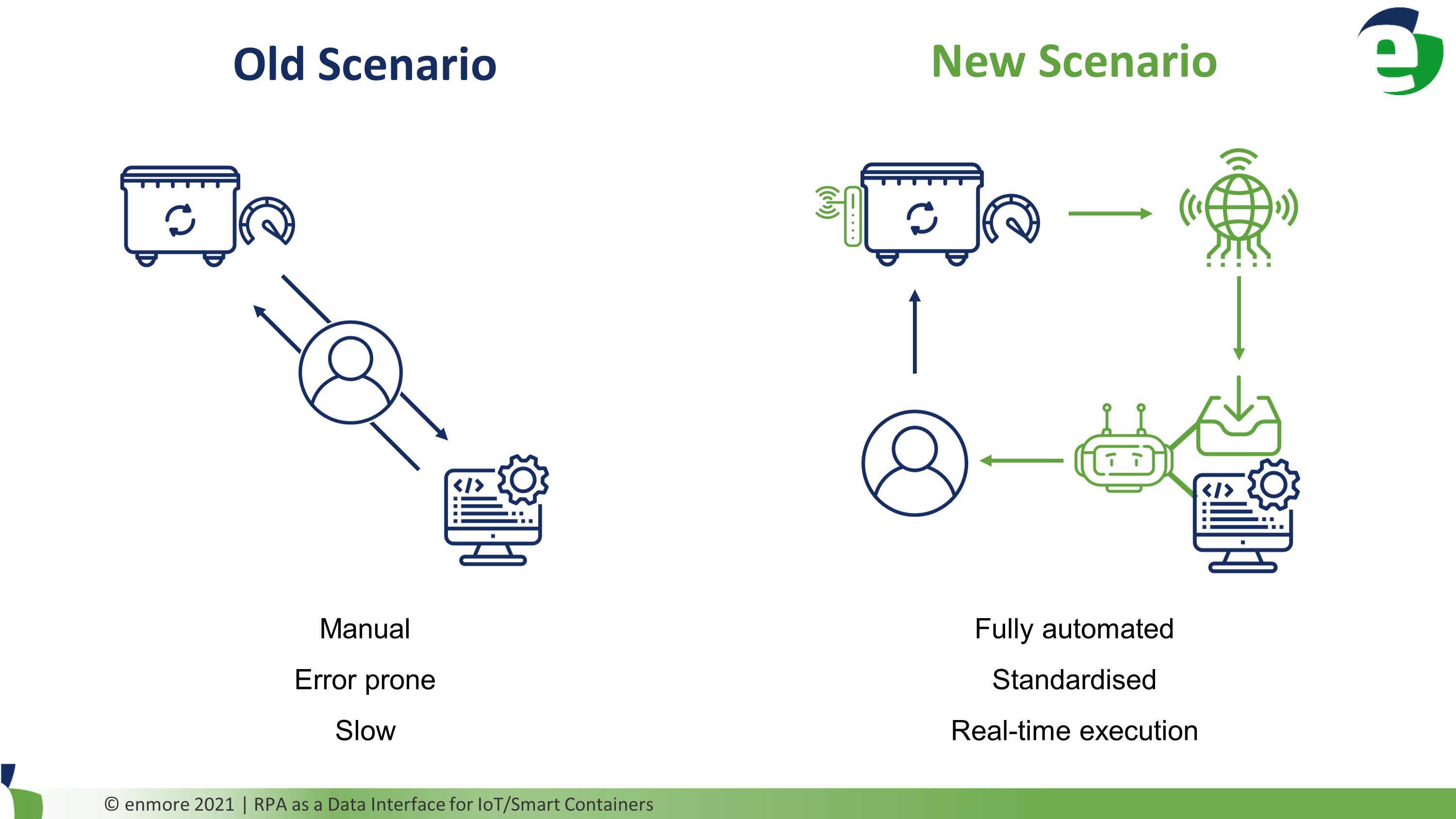 Comparing%20the%20scenario%20before%20and%20after%20bot%20implementation