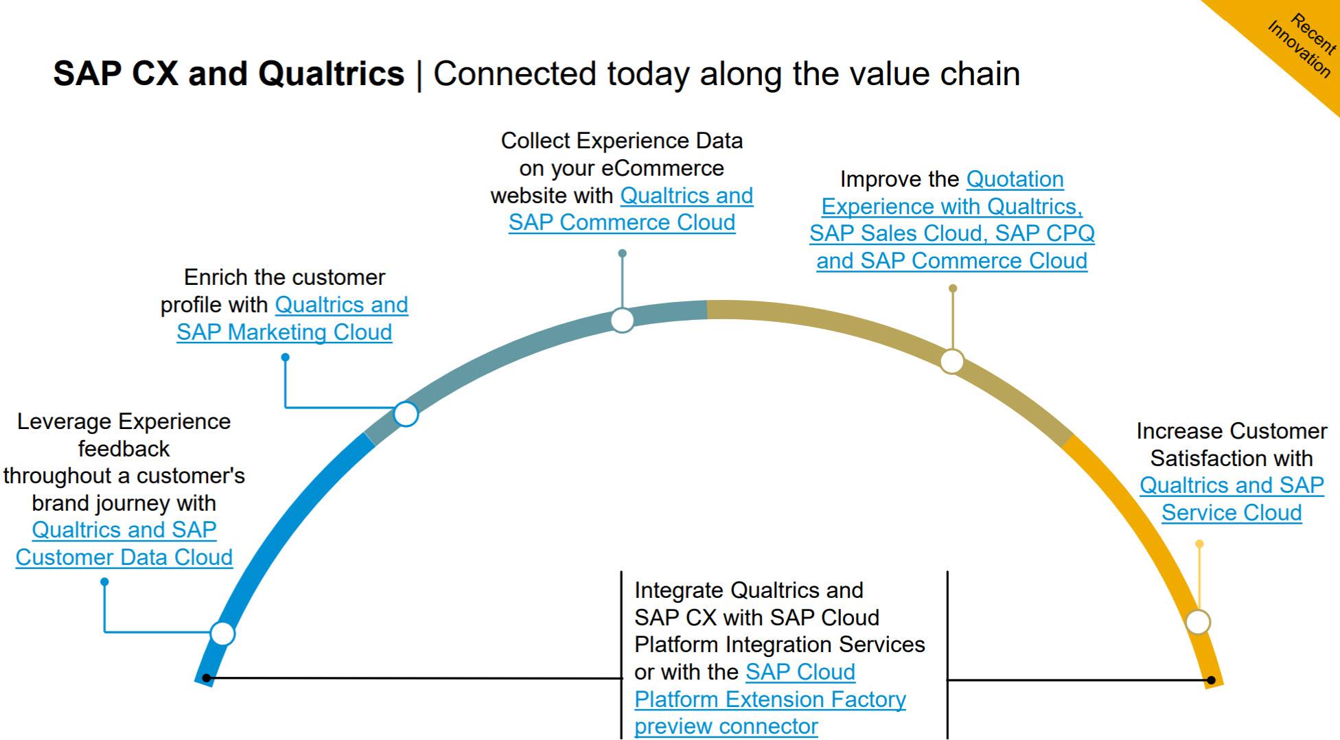SAP%20CX%20and%20Qualtrics
