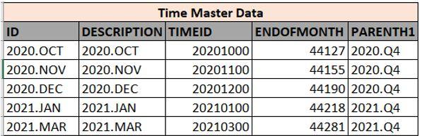 Time%20Dimension%20Master%20Data