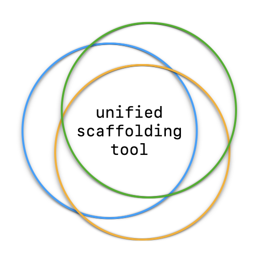 a%20unified%20scaffolding%20tool