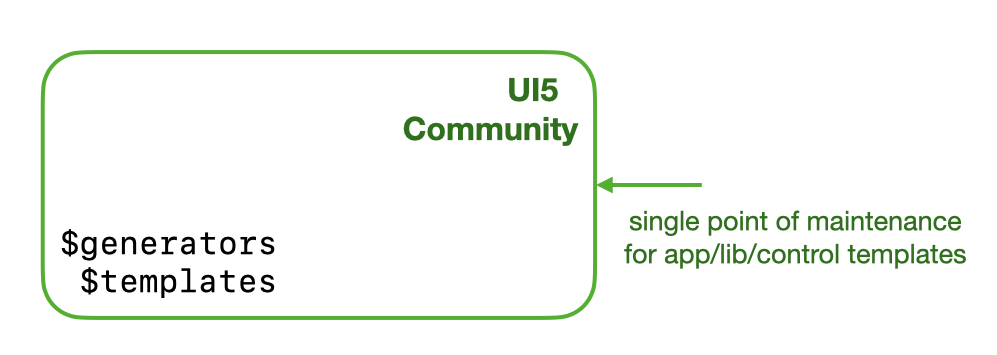 ui5%20community%20provides%20base%20templates%20and%20generators