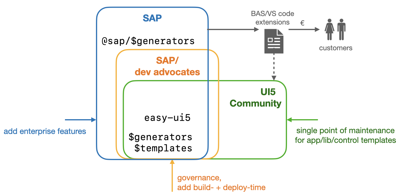 BAS or VS Code extensions as return of community investment