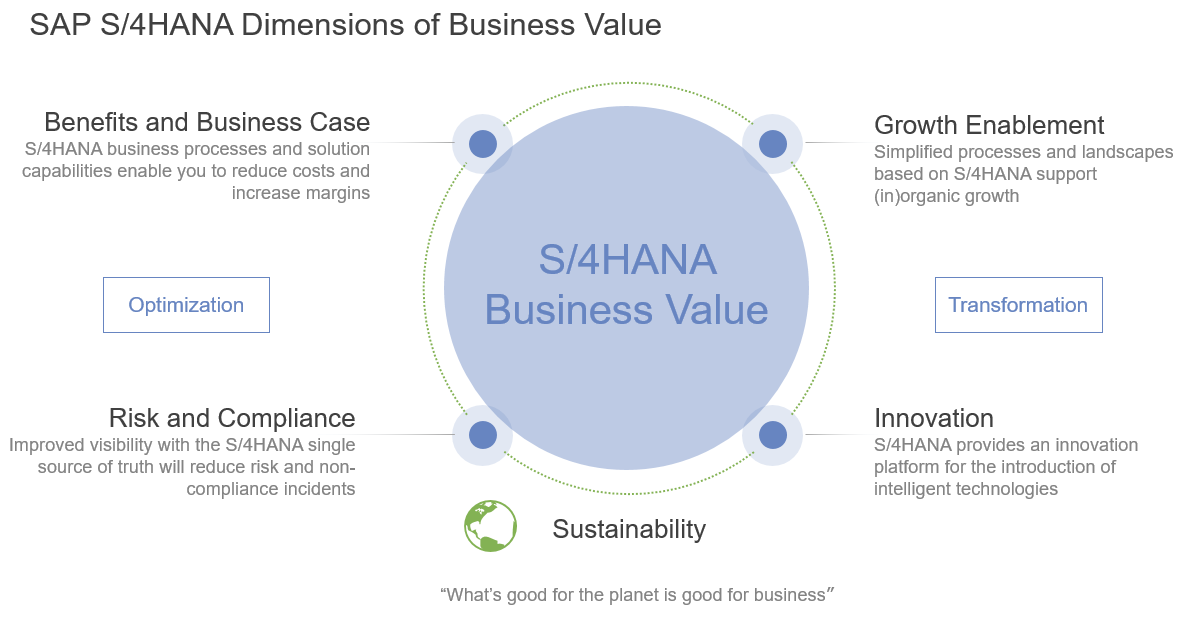 SAP%20S/4HANA%20Dimensions%20of%20Business%20Value
