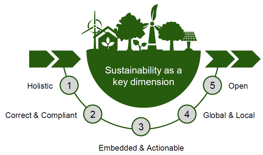 Key%20principles%20of%20managing%20sustainability%20%28source%3A%20SAP%29