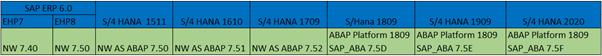 ABAP%20Versions