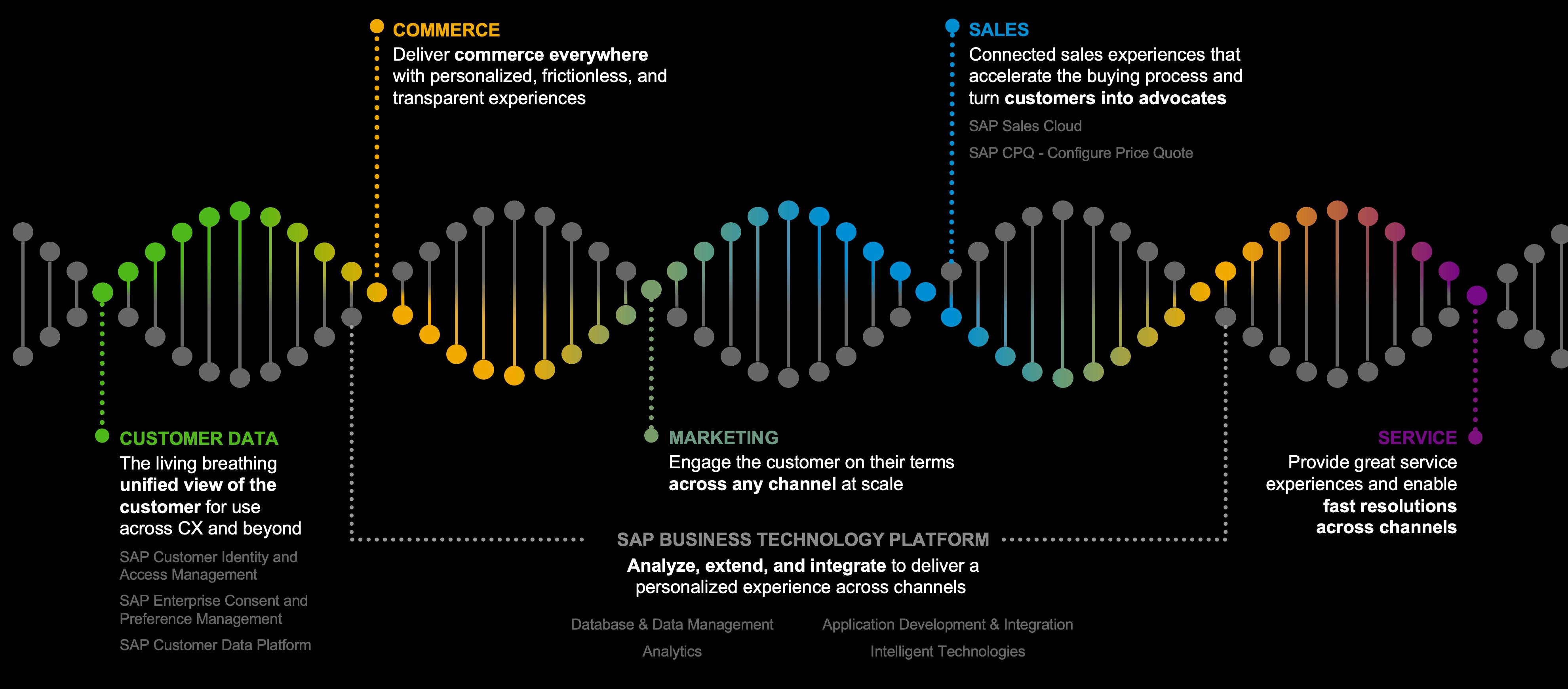 SAP%20Customer%20Experience%20Powered%20by%20SAP%20BTP
