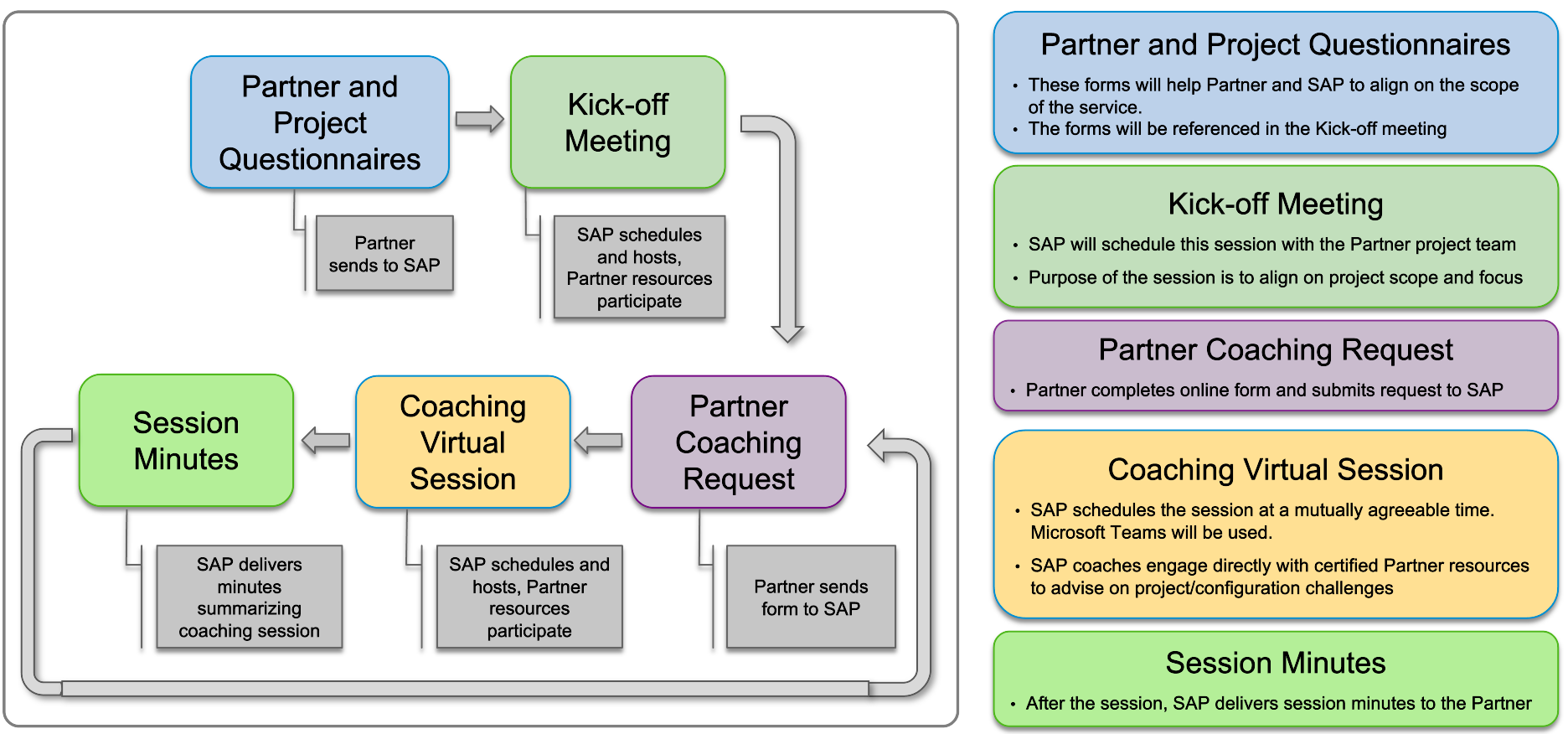 Partner%20Coaching%20Process