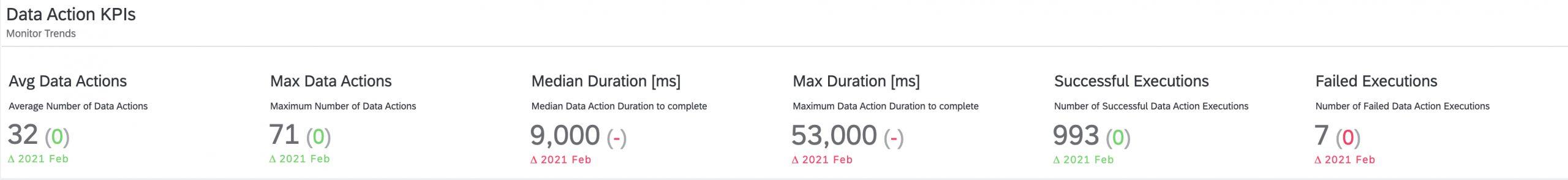 Data%20Action%20KPIs