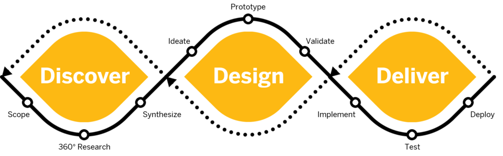 Design%20Thinking