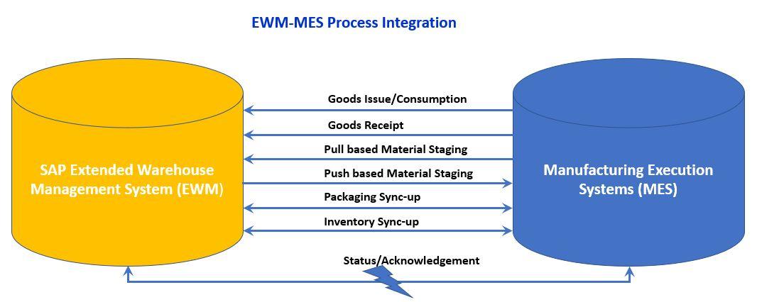 EWM-MES%20Process%20Integration