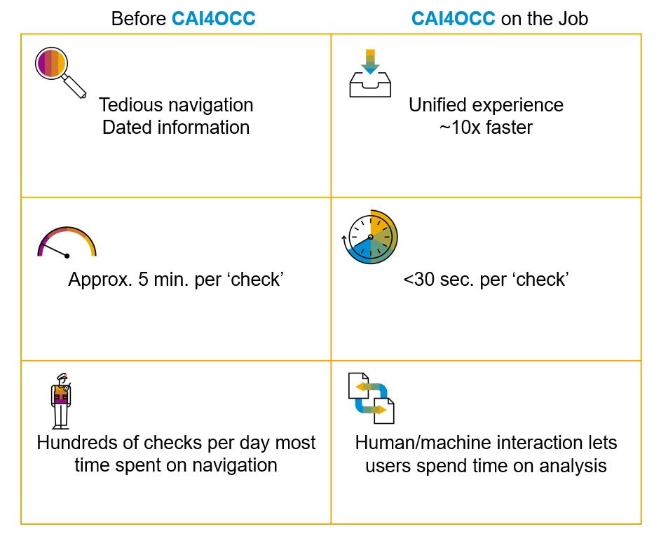 CAI4OCC_Event_Management_Benefit