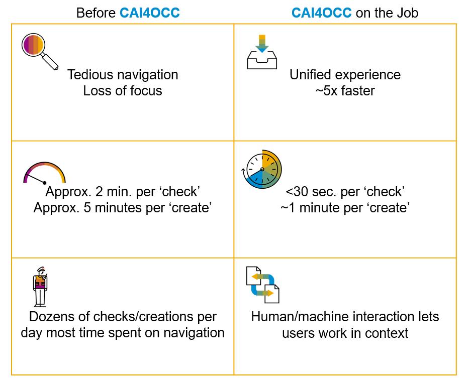 CAI4OCC_Incident_Management_Benefit