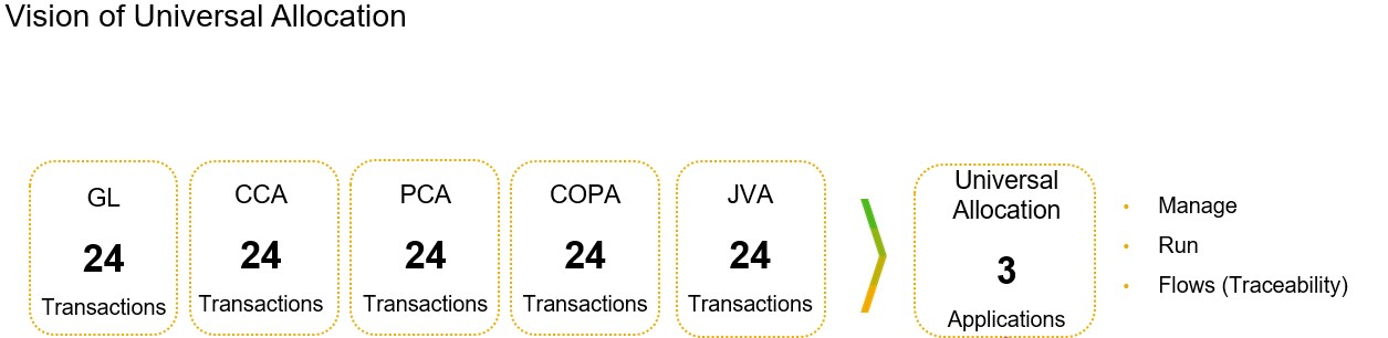 Comparison%20of%20transaction%20in%20SAP%20ECC%20compared%20to%20the%203%20Fiori%20Apps%20in%20SAP%20S/4HANA%20%28Manage%20Allocations%2C%20Run%20Allocations%2C%20Allocation%20Results%20%28Allocation%20Flows%29%29