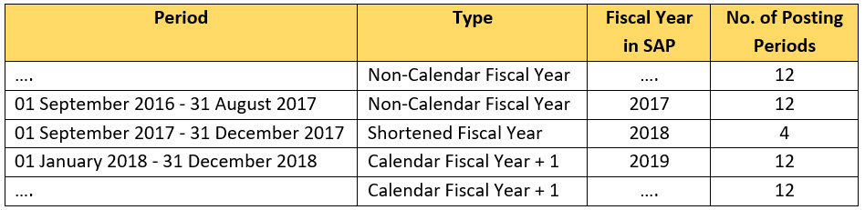 Shorten Fiscal Year (SFY)