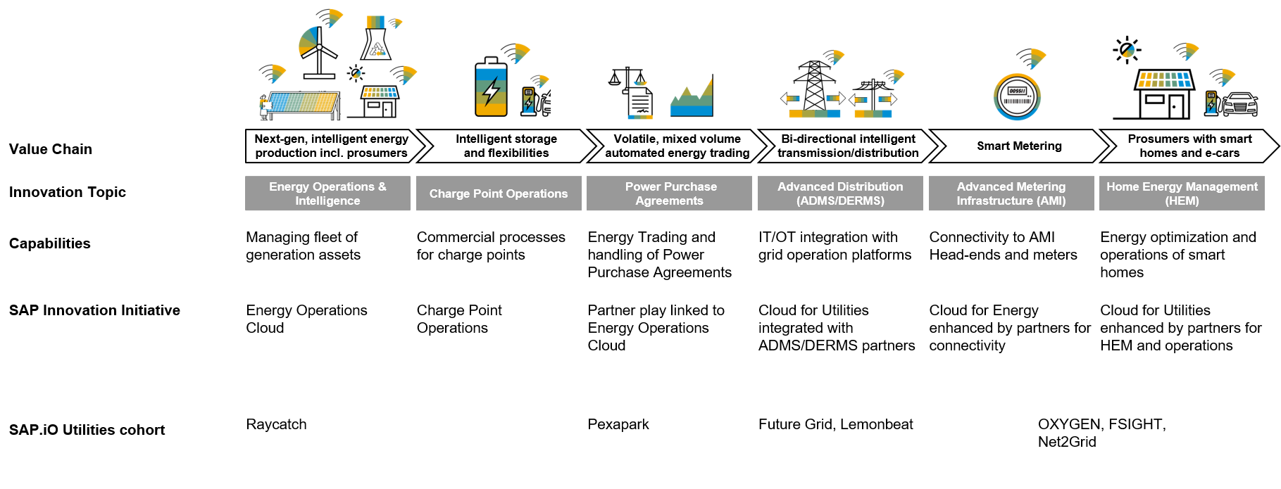 Energy Transition Meets Digital Transformation – SAP Innovation Strategy for Utilities