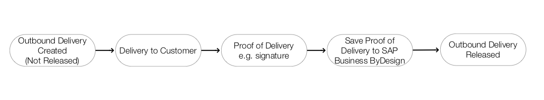 Proof%20of%20Delivery%20Process