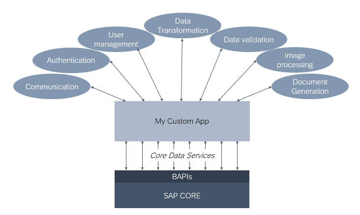 Using Microservices in your SAP landscape