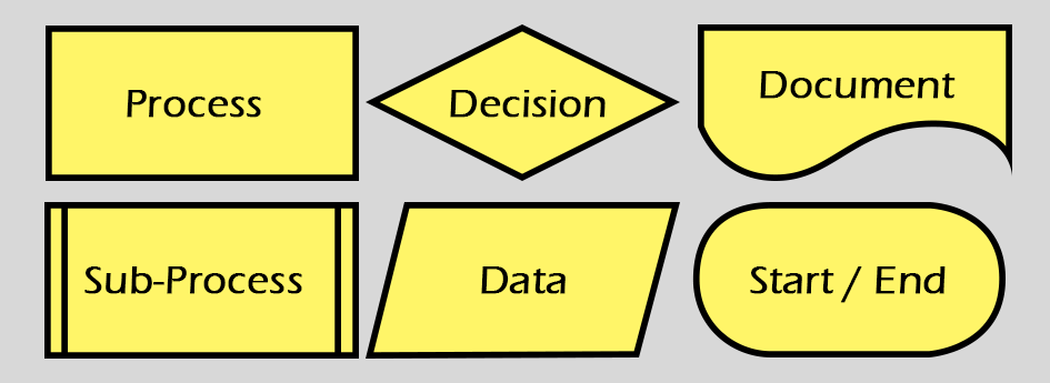 Swimlane Diagram – a great tool for research, design, development and as communication tool