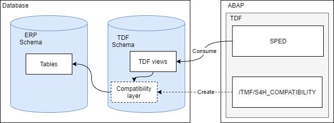 TDF%20Compatibility%20Layer