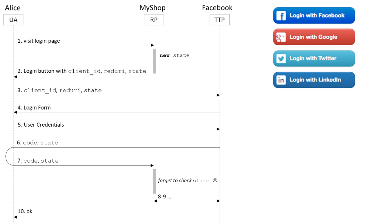 Example%3A%20MyShop%20integrating%20the%20Facebook%20OAuth%202.0%20explicit%20mode