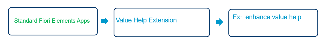 Standard%20Fiori%20Elements%20Based%20app%3A%20Value%20Help%20Extension