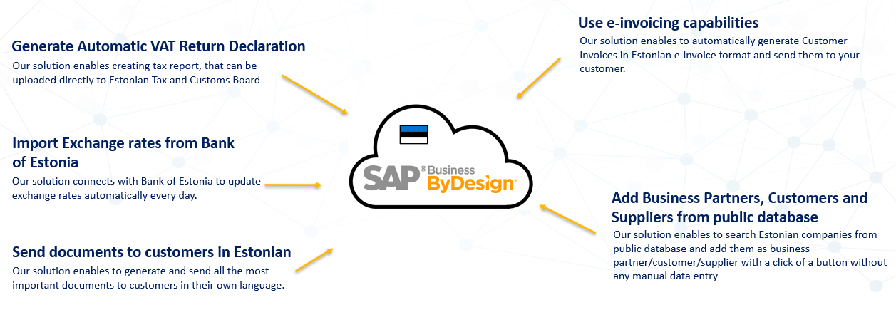 Estonian Localization Package for SAP Business ByDesign