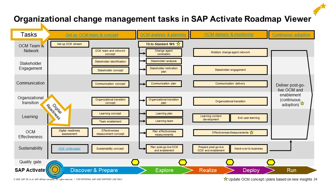 Organizational%20Change%20Management%20tasks%20in%20SAP%20Activate%20Roadmap%20Viewer