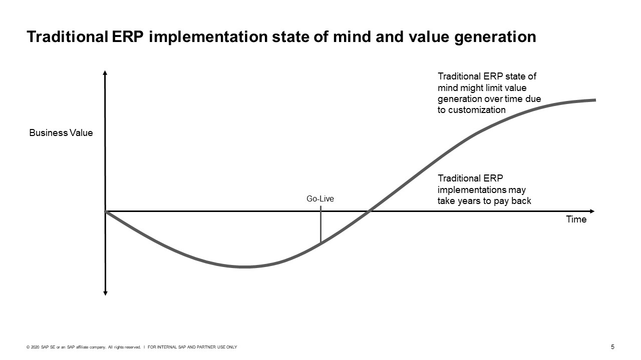 Traditional%20ERP%20implementation%20mindset%20and%20value%20generation