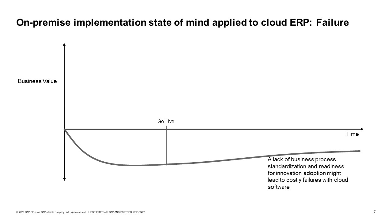 On-premise%20implementation%20mindset%20applied%20to%20ERP%20aaS%20prone%20to%20failure