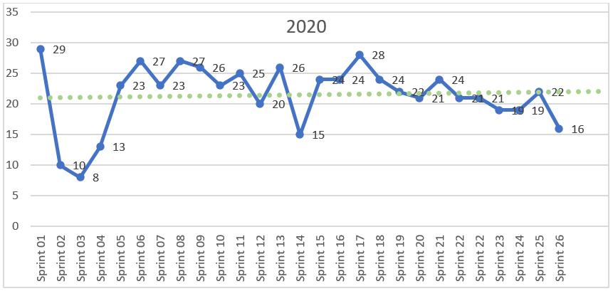 2020%20Deliveries%20per%20Sprint