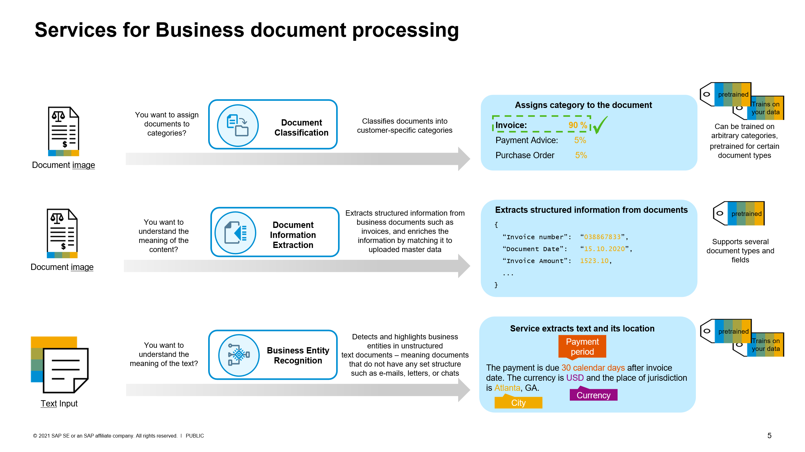 Services%20for%20Business%20document%20processing