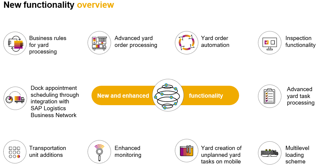 Overview%20Functionality%20added%20with%20SAP%20Yard%20Logistics%202009%20for%20SAP%20S/4HANA