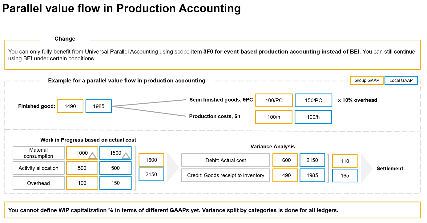 Pic%20%233%3A%20Parallel%20value%20flow%20in%20Production%20Accounting