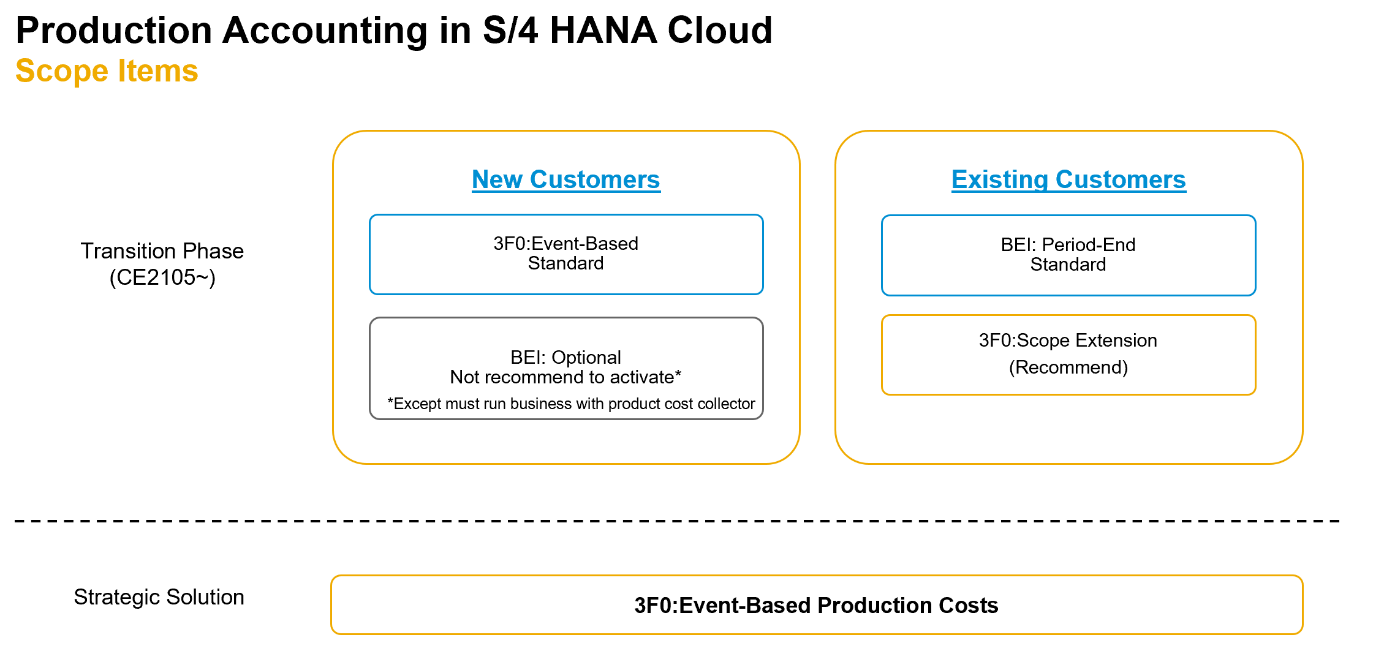 Pic%20%234%3A%20Production%20Accounting%20in%20S/4HANA%20Cloud%20%u2013%20Scope%20Items