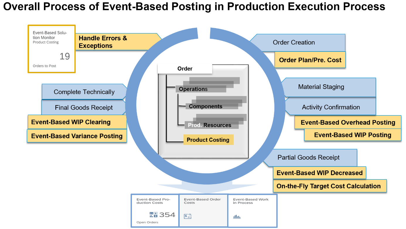 Pic%20%236%3A%20Overall%20Process%20of%20Event-Based%20Posting