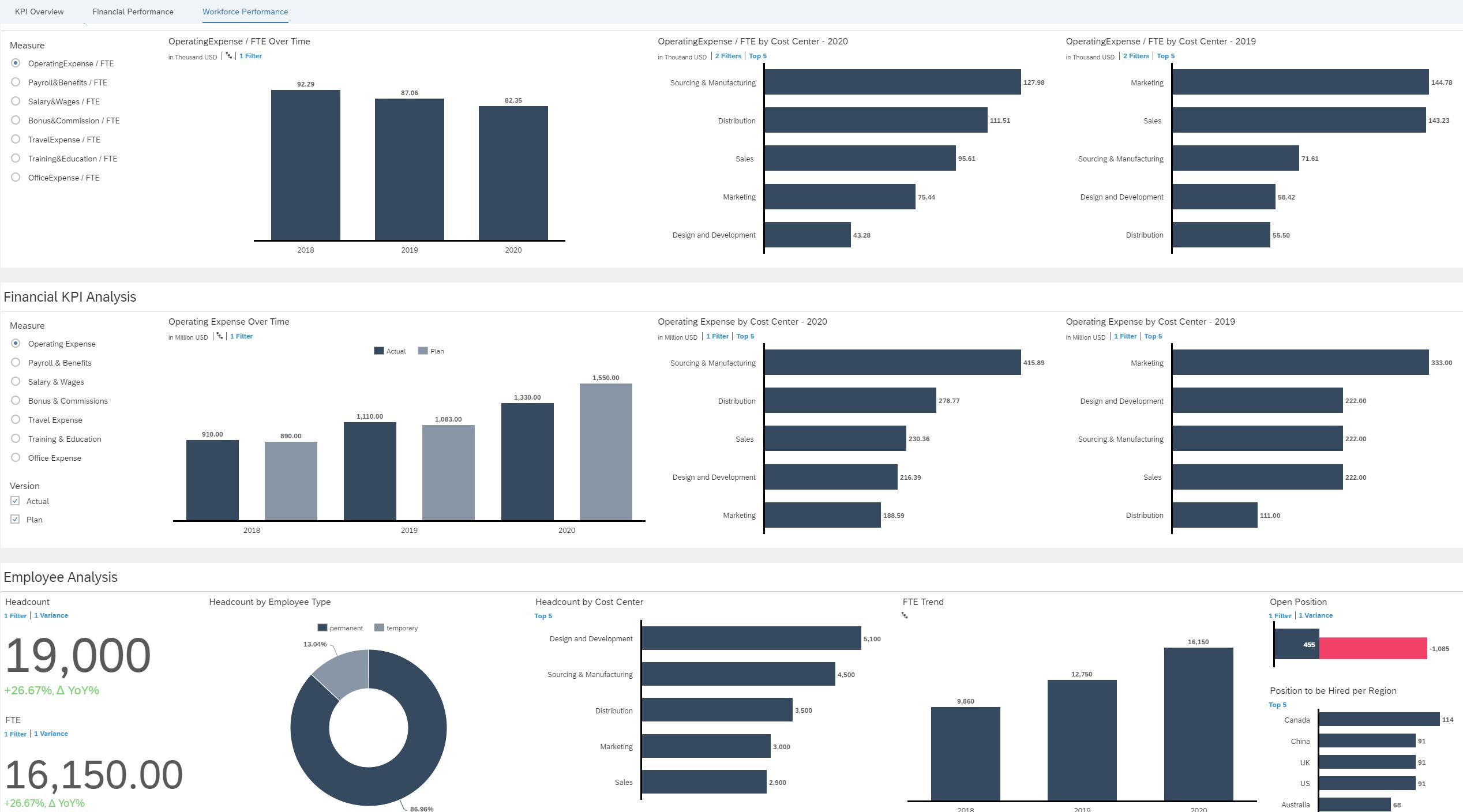 Figure%203%3A%20Financial%20analytics%20dashboard%20available%20through%20SAP%20Analytics%20Cloud